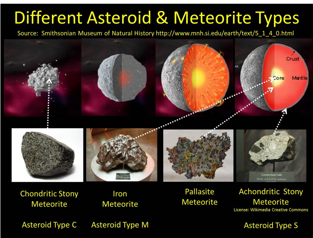Chart showing types of asteroids and meteorites