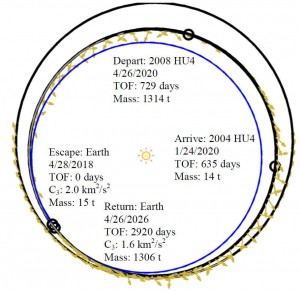 Asteroid retrieval mission trajectory