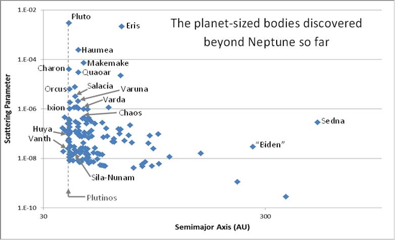 The 169 planet-sized bodies (probably planet sized) discovered so far.