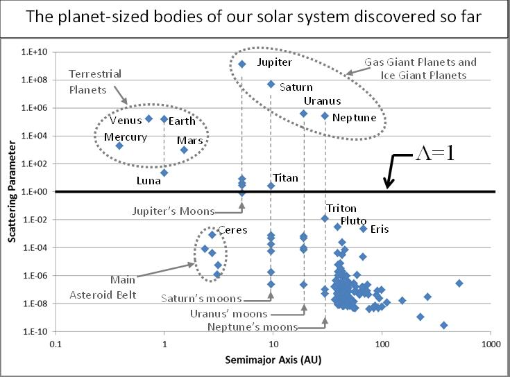 "Plot of Scattering Parameter for several bodies in our solar system. Following Stern and Levison, ""Regarding the Criteria for Planethood and Proposed Planetary Classification Schemes,"" Highlights of Astronomy 12, 205—213 (2012)."