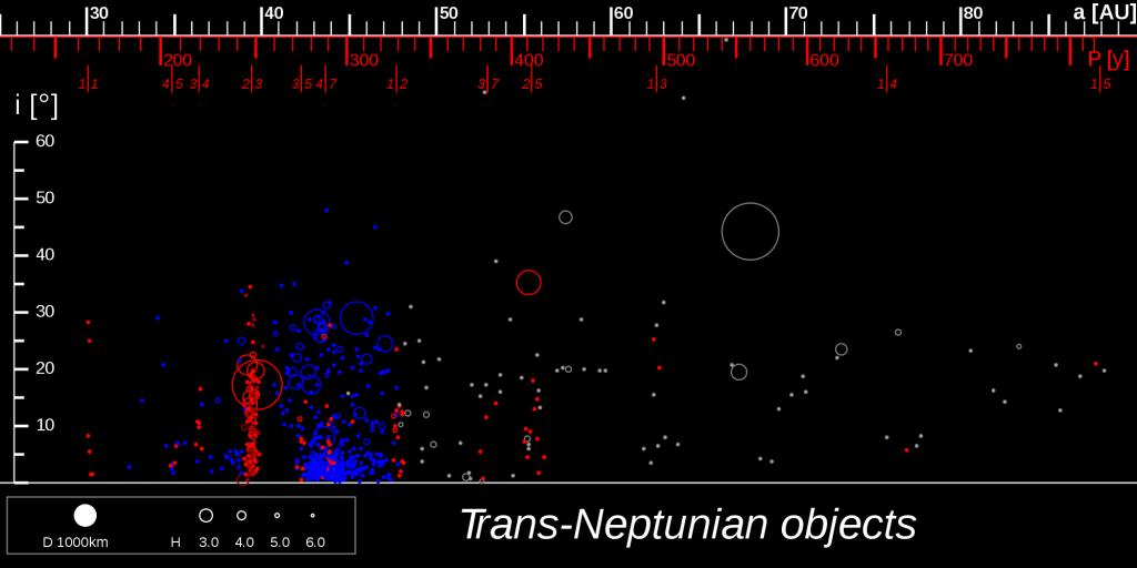 Kuiper Belt Objects showing clustering at resonances
