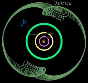 Plutinos like Orcus are in stable orbits because their perihelia avoid Neptune.