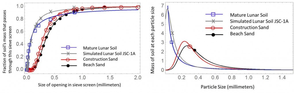 Particle size distributions for lunar soil and terrestrial sand