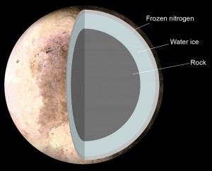 Possible internal structure of Pluto showing outer ice and giant rocky core