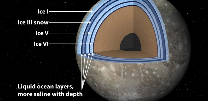 Possible internal structure of Ganymede